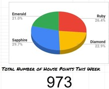 19OCT20 - House Points