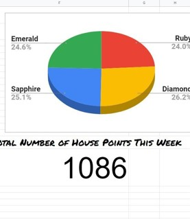 Latest House Points