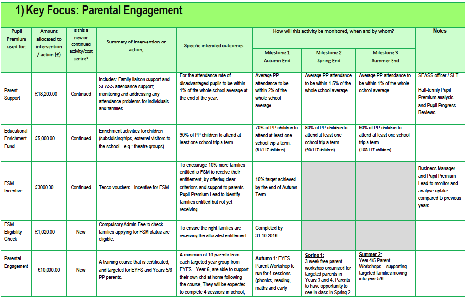 Pupil Premium Strategy